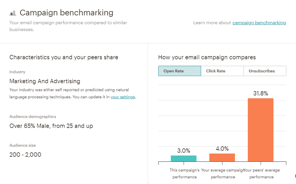 MailChimp Campaign Benchmarking