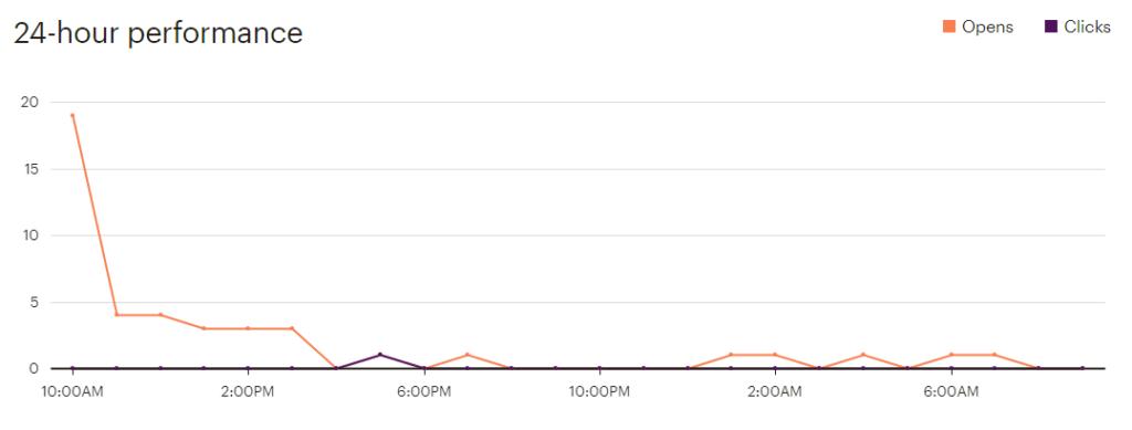 MailChimp 24-Hour Performance