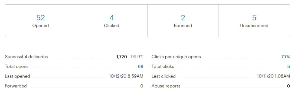 MailChimp Basic Report